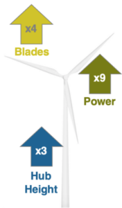 Wind Turbine Evolution